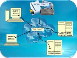 Feature Overview Cloud Services